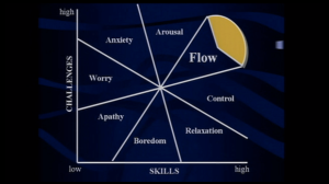 Screen shot from 2004 Ted Talk by Mihály Csíkszentmihályi depicting the challenge-skill chart of flow ( https://www.ted.com/talks/mihaly_csikszentmihalyi_on_flow)